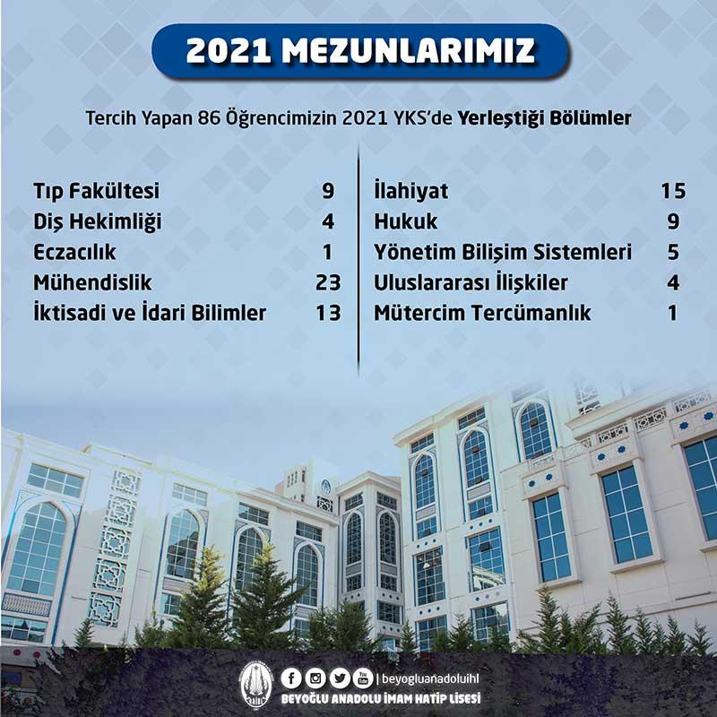 2021universitesonuc2
